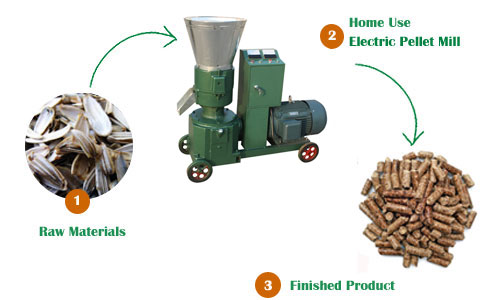 make your own wood pellets